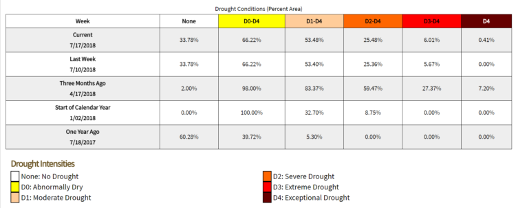 Chart showing the current and past drought conditions and percentages of counties in them